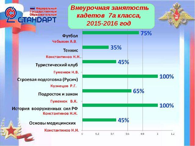 Внеурочная занятость кадетов 7а класса, 2015-2016 год