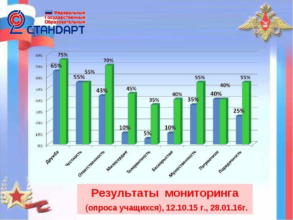 Результаты мониторинга (опроса учащихся), 12.10.15 г., 28.01.16г.