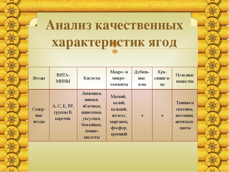 Анализ качественных характеристик ягод Ягоды ВИТА-МИНЫ Кислоты Макро- имикро-...