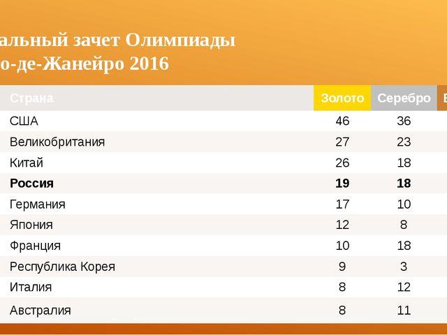 Медальный зачет Олимпиады в Рио-де-Жанейро 2016 № Страна Золото Серебро Бронз...