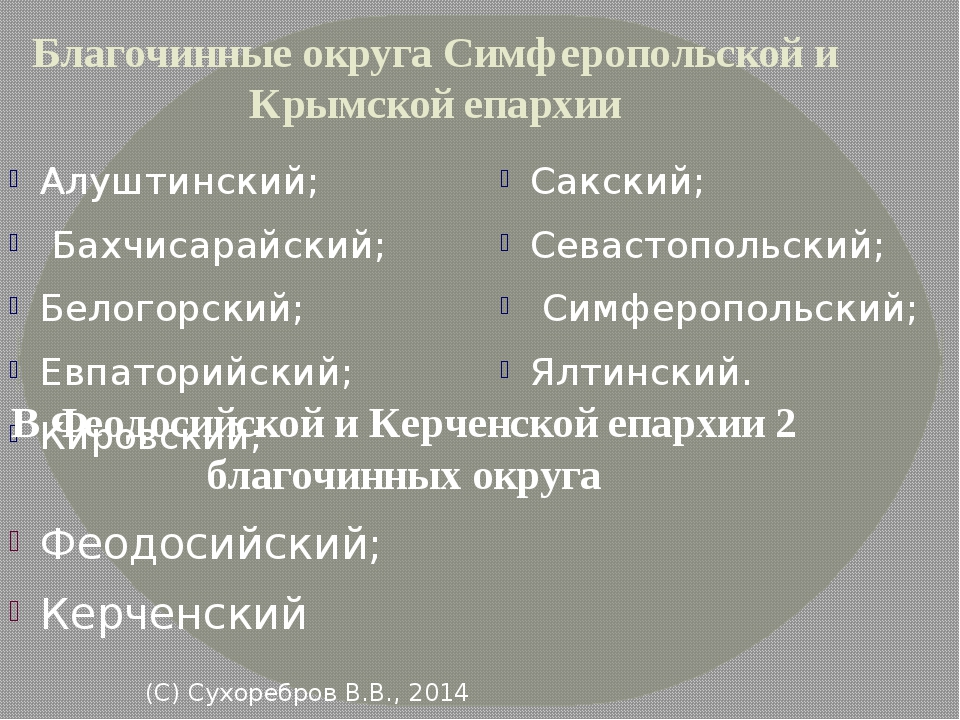 (С) Сухоребров В.В., 2014 Благочинные округа Симферопольской и Крымской епар...