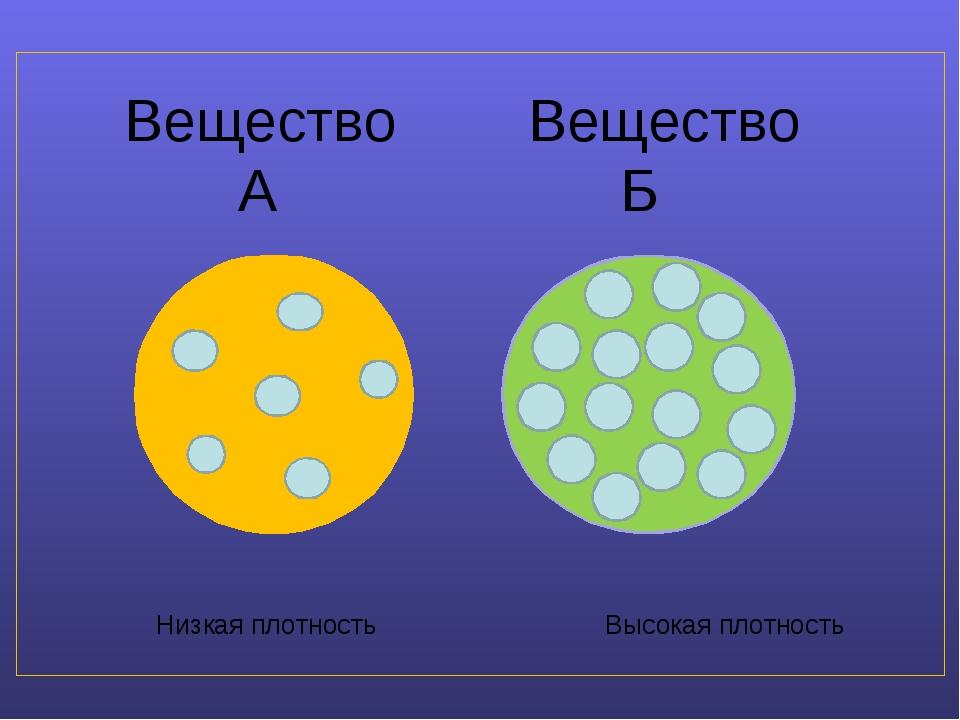 Вещество Вещество А Б Низкая плотность Высокая плотность