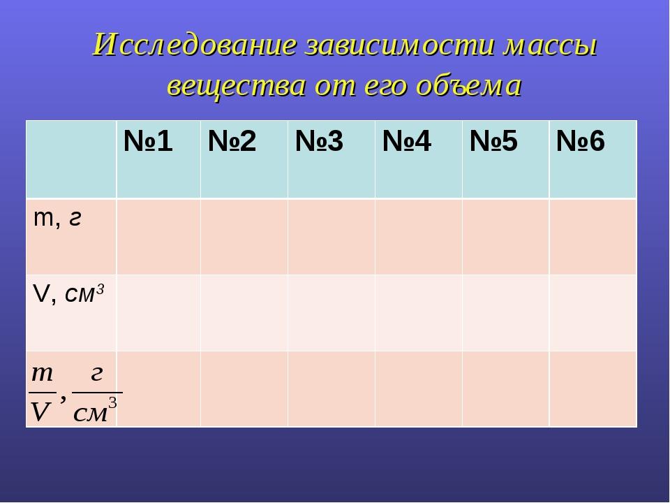 Исследование зависимости массы вещества от его объема №1№2 №3 №4 №5 №6...