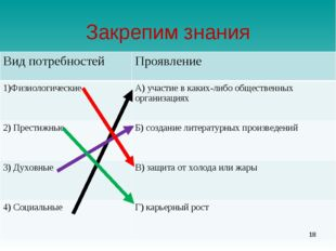 Закрепим знания * Вид потребностейПроявление 1)ФизиологическиеА) участие в