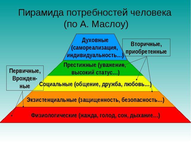 Пирамида потребностей человека (по А. Маслоу) Первичные, Врожден-ные Вторичны...