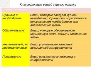 Классификация вещей с целью покупки Уровень потребности Характеристика покупк