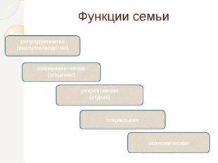 Функции семьи репродуктивная (воспроизводство) коммуникативная (общение) рекр