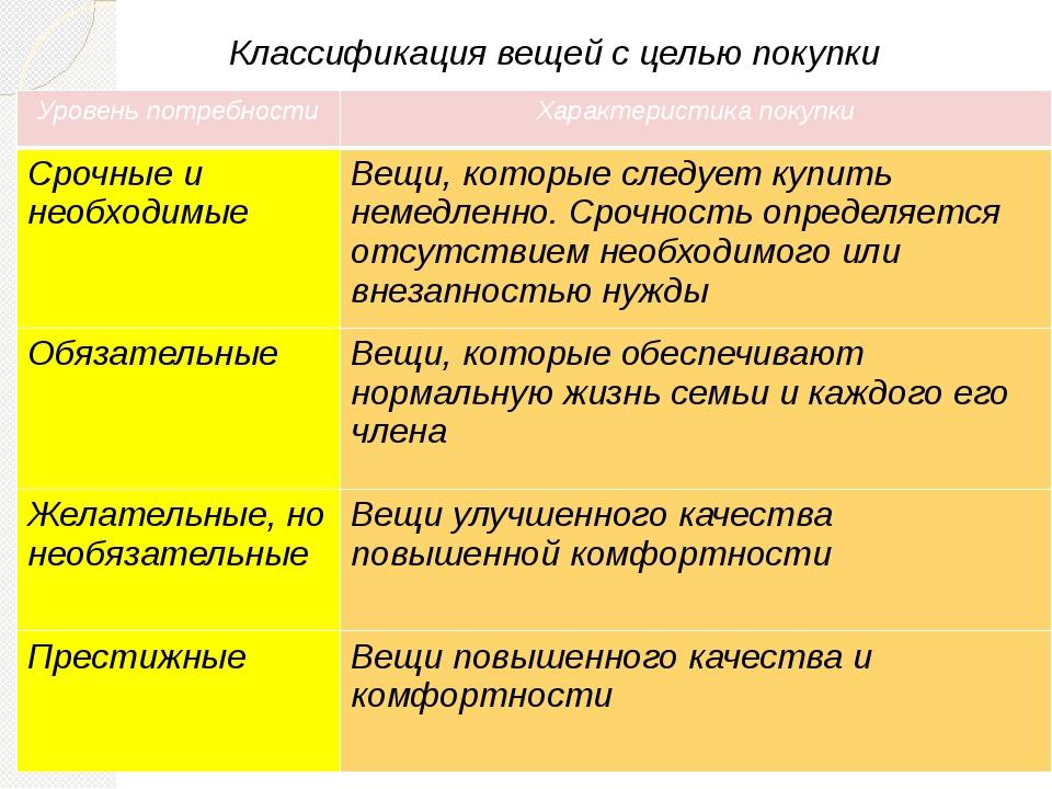Классификация вещей с целью покупки Уровень потребности Характеристика покупк...