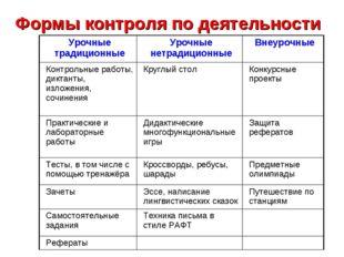 Формы контроля по деятельности Урочные традиционныеУрочные нетрадиционныеВн