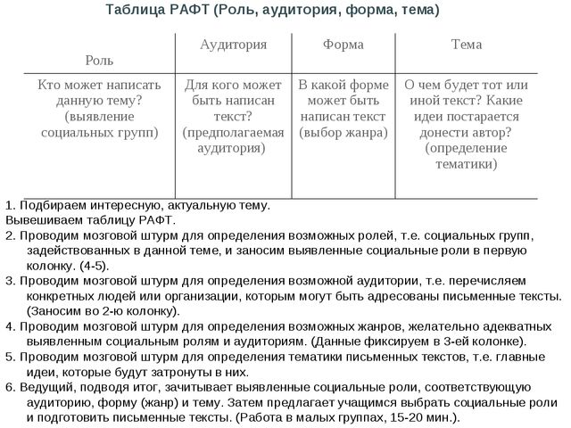 Таблица РАФТ (Роль, аудитория, форма, тема)  1. Подбираем интересную, актуал...