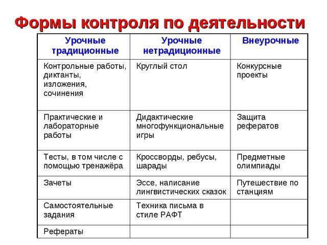 Формы контроля по деятельности Урочные традиционныеУрочные нетрадиционныеВн...