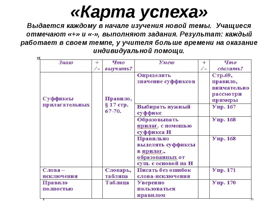 «Карта успеха» Выдается каждому в начале изучения новой темы. Учащиеся отмеча...