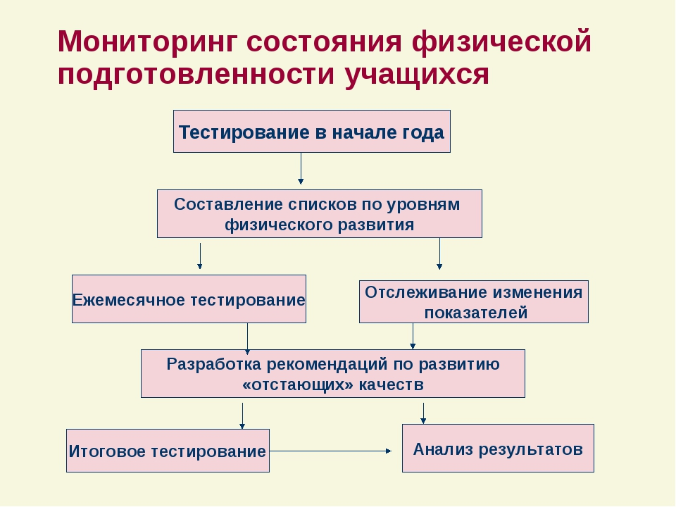 Мониторинг состояния физической подготовленности учащихся Тестирование в нача...