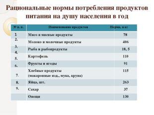 Рациональные нормы потребления продуктов питания на душу населения в год № п.