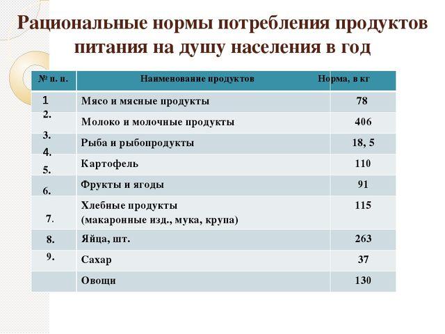 Рациональные нормы потребления продуктов питания на душу населения в год № п....