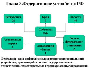 Глава 3.Федеративное устройство РФ Края 9 Республики 21 Области 46 Автономные