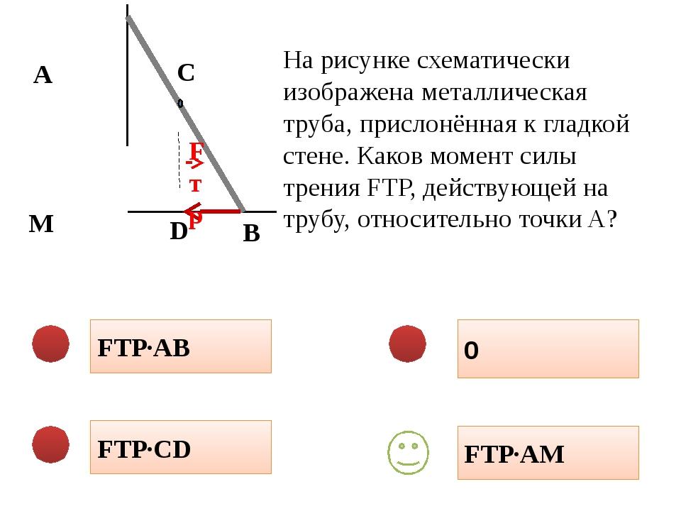 FТР·AB 0 FТР·CD FТР·AM На рисунке схематически изображена металлическая труб...