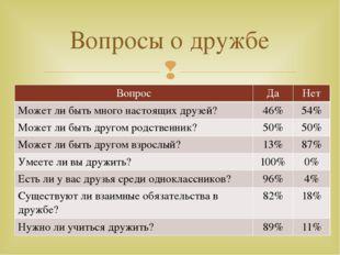 Вопросы о дружбе Вопрос Да Нет Может ли быть много настоящихдрузей? 46% 54% М