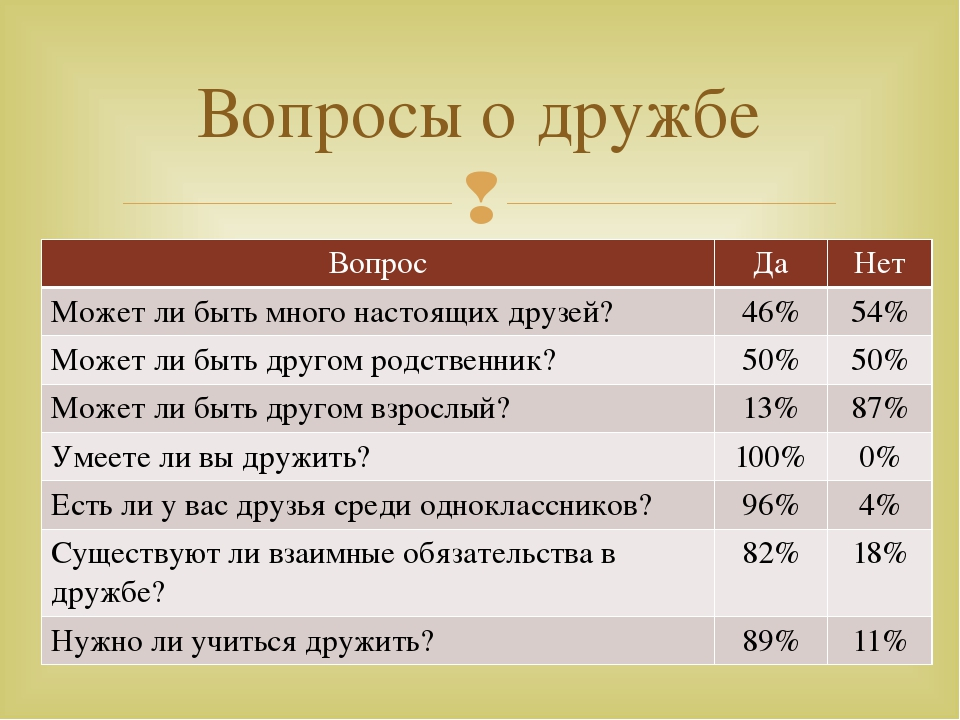 Вопросы о дружбе Вопрос Да Нет Может ли быть много настоящихдрузей? 46% 54% М...