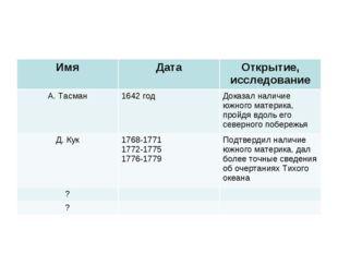 ИмяДатаОткрытие, исследование А. Тасман1642 годДоказал наличие южного мат