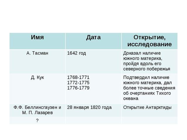 ИмяДатаОткрытие, исследование А. Тасман1642 годДоказал наличие южного мат...
