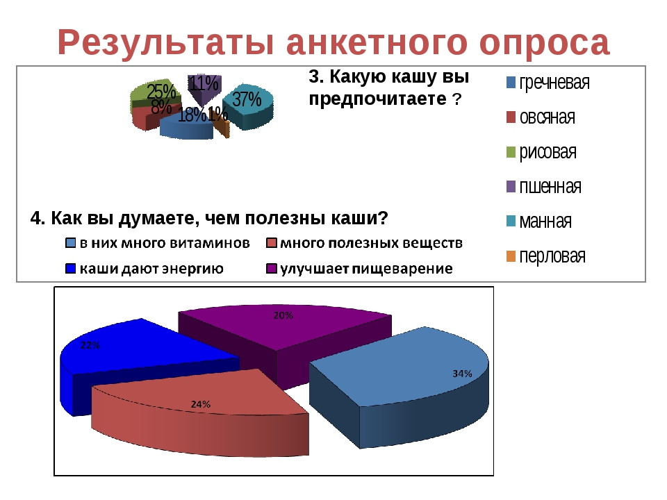 Результаты анкетного опроса 3. Какую кашу вы предпочитаете ? 4. Как вы думает...
