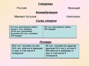 Стороны Россия Франция Командующие Михаил Кутузов Наполеон Силы сторон Потер