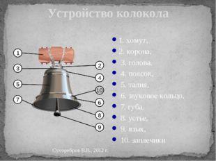 Устройство колокола 1. хомут, 2. корона, 3. голова, 4. поясок, 5. талия, 6. з