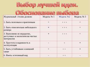 Журнальный столик должен:Модель № 1Модель №2Модель № 3 1. Быть полезным и