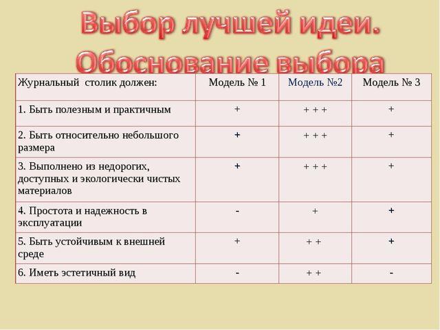 Журнальный столик должен:Модель № 1Модель №2Модель № 3 1. Быть полезным и...