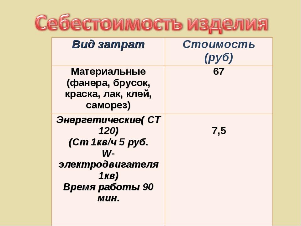 Вид затратСтоимость (руб) Материальные (фанера, брусок, краска, лак, клей, с...
