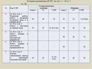 Условия назначения ДСПС по пп. 1 – 10 п. 1 ст. 30 № Вид ССВР Условия назначен