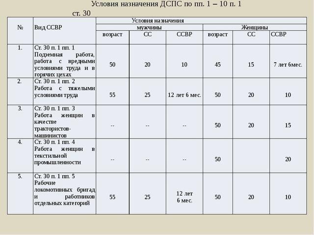 Условия назначения ДСПС по пп. 1 – 10 п. 1 ст. 30 № Вид ССВР Условия назначен...