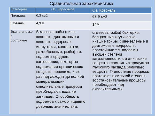 Сравнительная характеристика Категории Оз. Карасиное Оз.Котокель Площадь 0,3...
