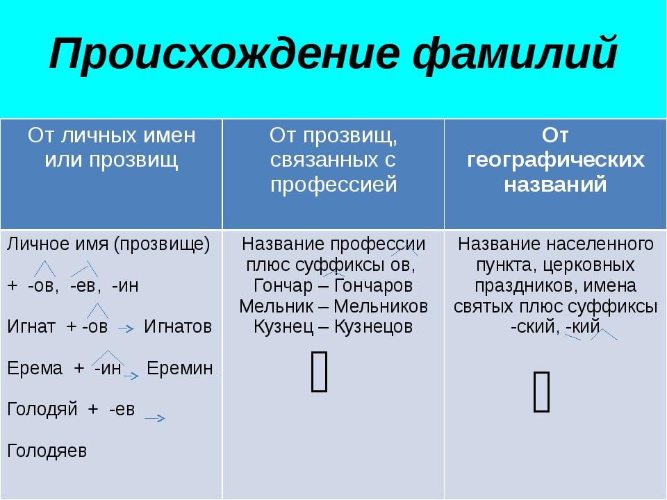 Происхождение фамилий От личных имен или прозвищ От прозвищ, связанных с проф...