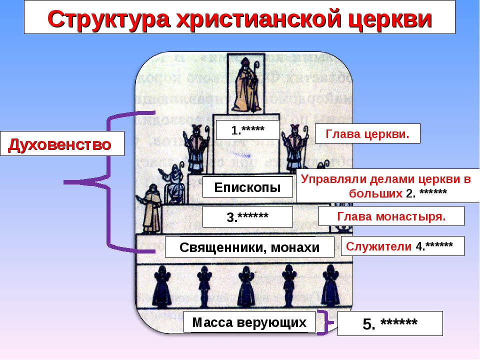 Структура христианской церкви 1.***** Епископы 3.****** Священники, монахи Ма...