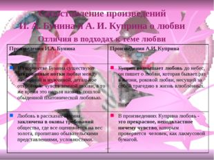 Сопоставление произведений И. А. Бунина и А. И. Куприна о любви Отличия в под