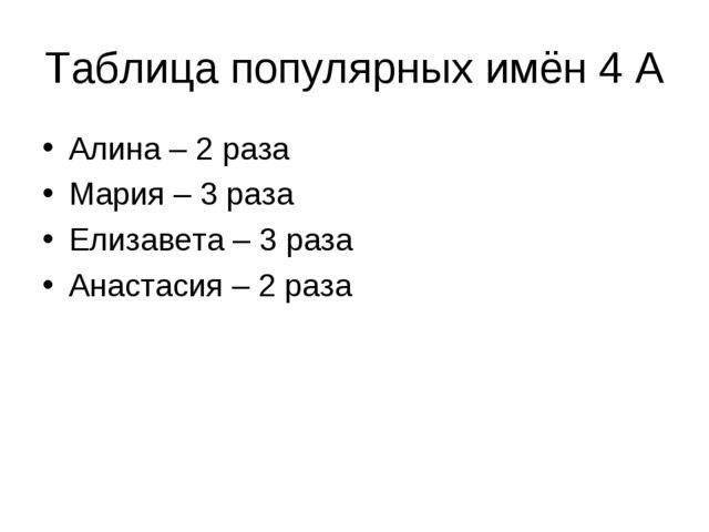 Таблица популярных имён 4 А Алина – 2 раза Мария – 3 раза Елизавета – 3 раза...