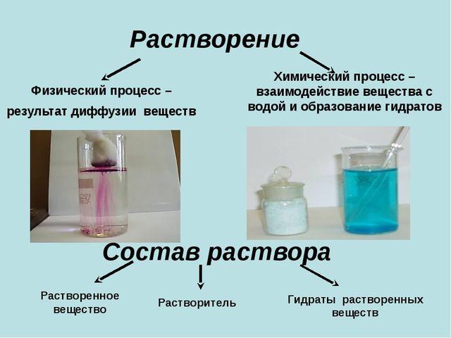 Растворение Физический процесс – результат диффузии веществ Химический процес...