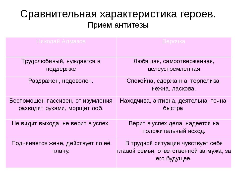 Сравнительная характеристика героев. Прием антитезы Николай Алмазов Верочка Т...