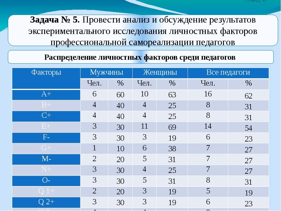 Слайд №7 Распределение личностных факторов среди педагогов Задача № 5. Провес...