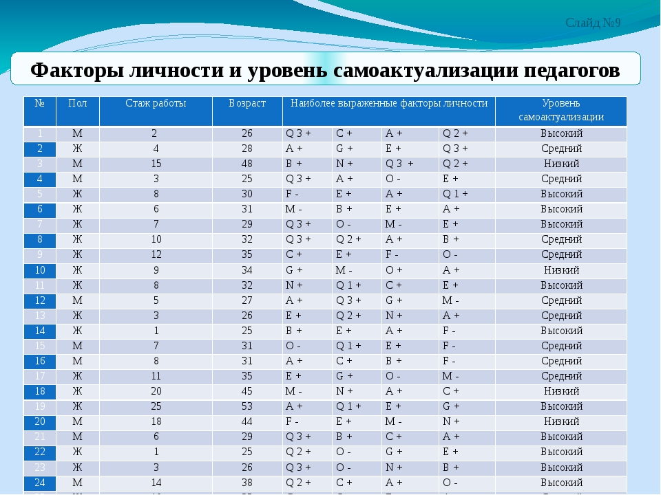 Слайд №9 Факторы личности и уровень самоактуализации педагогов № Пол Стажрабо...