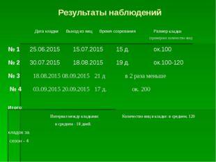 Результаты наблюдений Дата кладкиВыход из яиц Время созревания Размер кладк