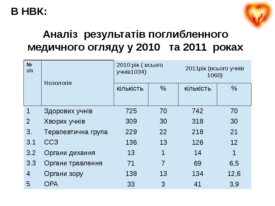 Аналіз результатів поглибленного медичного огляду у 2010 та 2011 роках В НВК:...