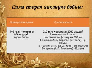 Силы сторон накануне войны: Французская армия Русская армия 440 тыс. человек