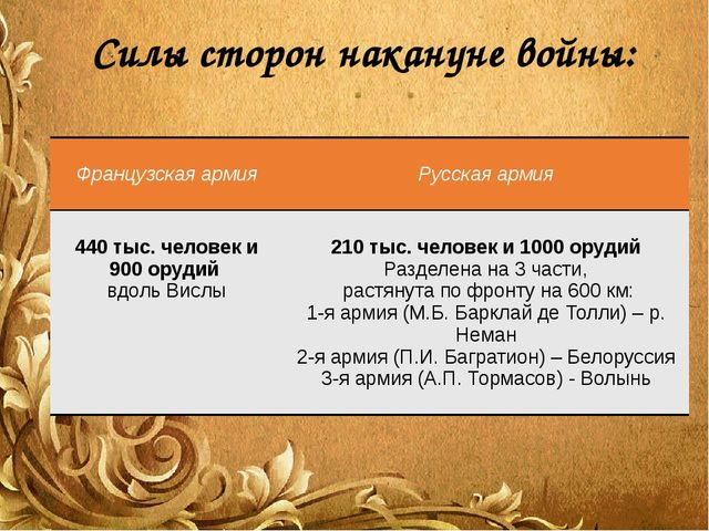 Силы сторон накануне войны: Французская армия Русская армия 440 тыс. человек...
