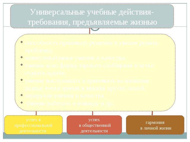 конкретный способ деятельности по достижению конкретной задачи Постановка про...