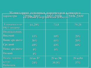 Мониторинг основных параметров конкурса «Самый спортивный класс»  параметры