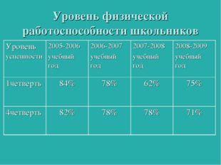 Уровень физической работоспособности школьников  Уровень успешности2005-200