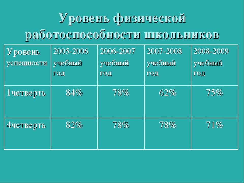 Уровень физической работоспособности школьников  Уровень успешности2005-200...